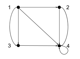 four-vertex quiver drawn roughly as a square