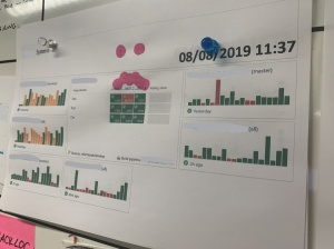 A printout of a team dashboard on a team board