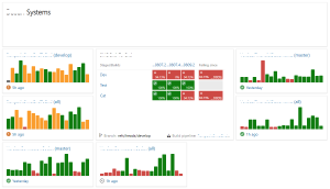 A (redacted) team dashboard, showing a few failures